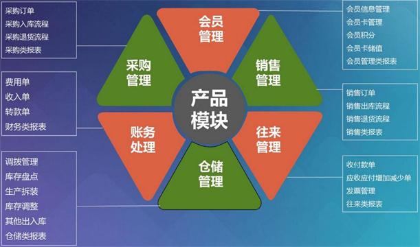 ERP系统三大功能优势详解
